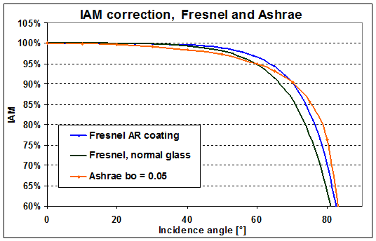 Project design > Array and system losses > Array incidence loss (IAM)